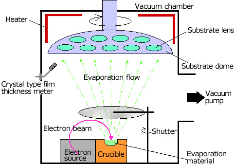 Utilizing E-Beam Evaporation and Its Functions